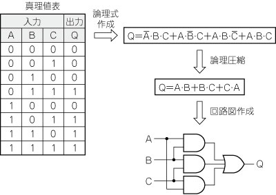 論理 回路 記号