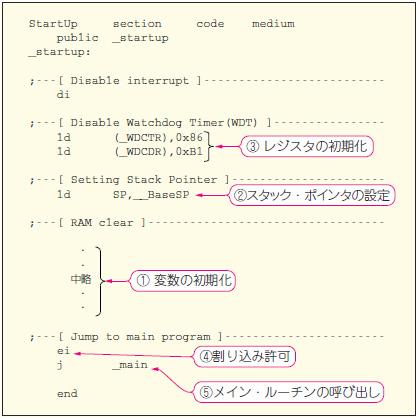 マイコン&FPGA開発の流れと開発ツール ―― 組み込みシステム開発の基礎知識(前編)