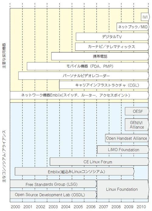 クラウド時代の組み込みLinux ...