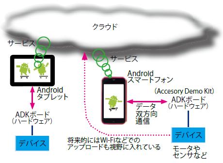 ... ADK)」とは ―― Androidとクラウドとハードウェアの