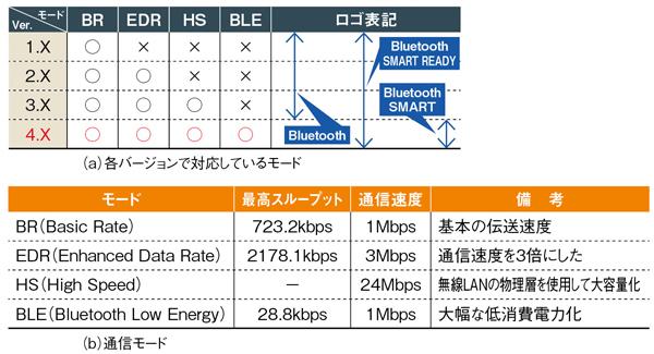 38f3ace12e スマホとコンビを組み始めたBluetooth Low Energyの低消費電力を支える ...